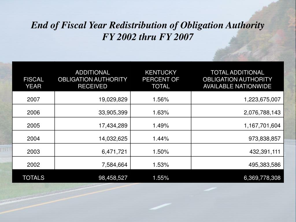 End of Fiscal Year Redistribution of Obligation Authority