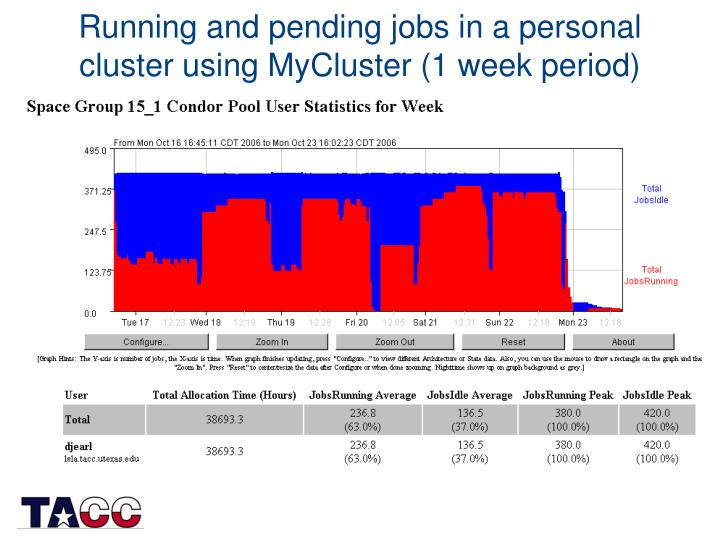 Running and pending jobs in a personal cluster using MyCluster (1 week period)