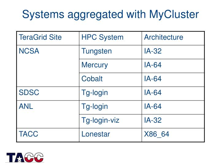 Systems aggregated with MyCluster