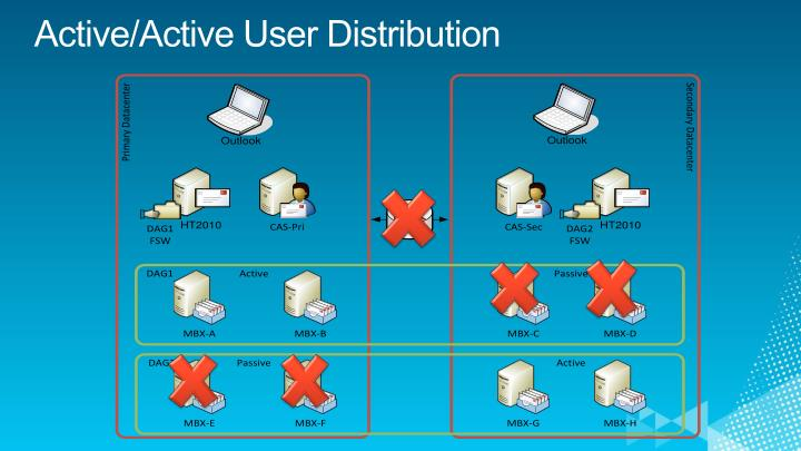 Active/Active User Distribution