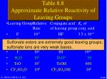 table 8 8 approximate relative reactivity of leaving groups1