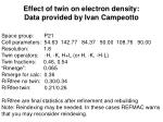 effect of twin on electron density data provided by ivan campeotto