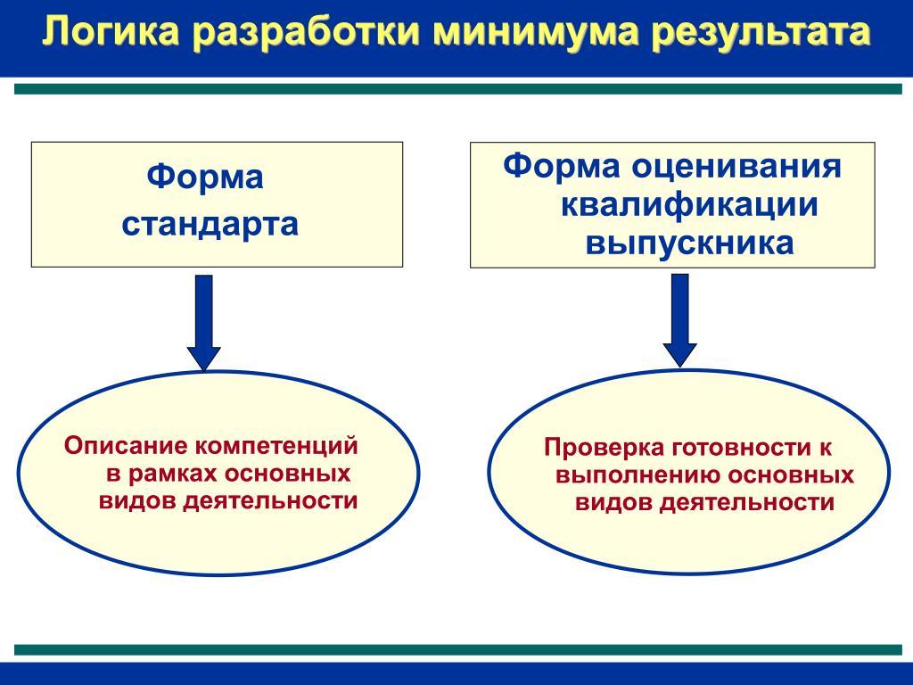 Логика разработки минимума результата