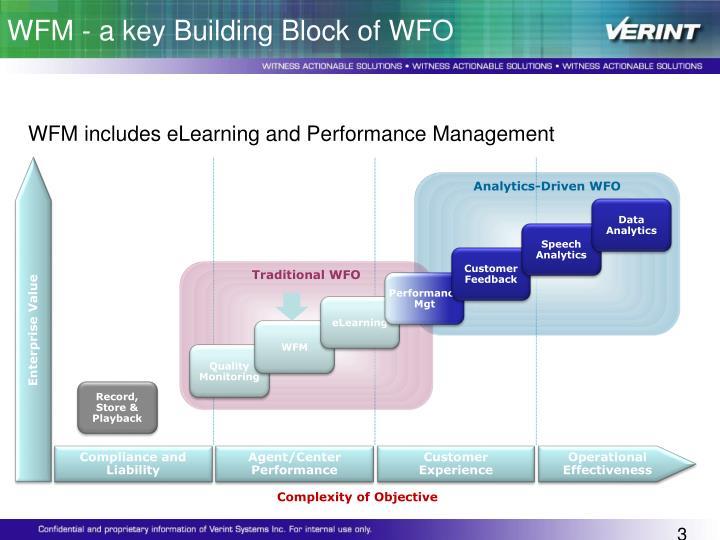 WFM - a key Building Block of