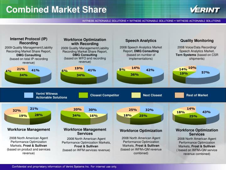 Combined Market Share