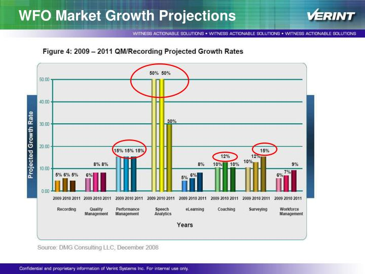 WFO Market Growth Projections