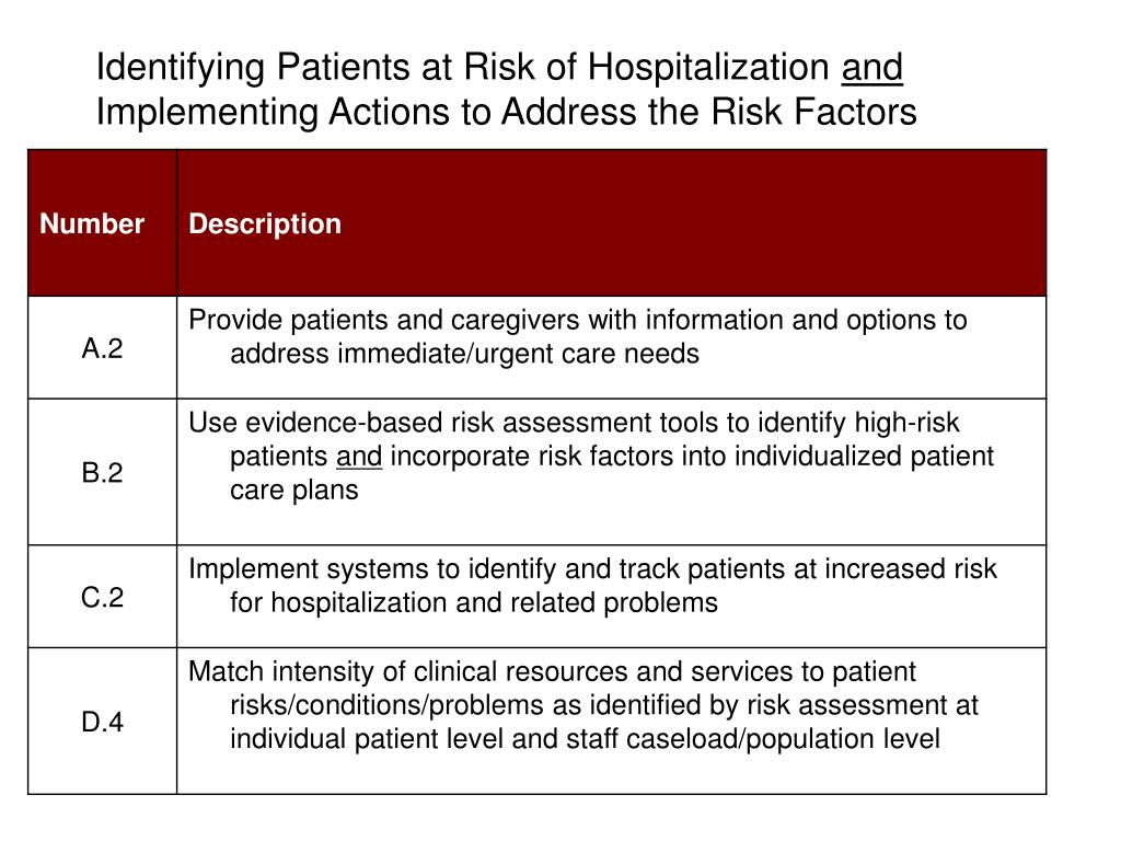 Identifying Patients at Risk of Hospitalization