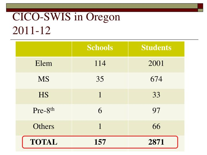CICO-SWIS in Oregon