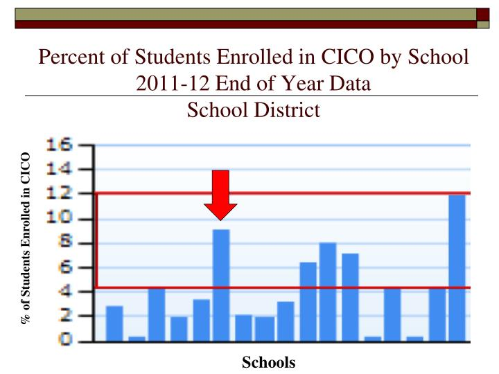 Percent of Students Enrolled in CICO by School