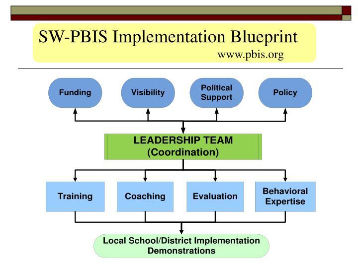 SW-PBIS Implementation Blueprint