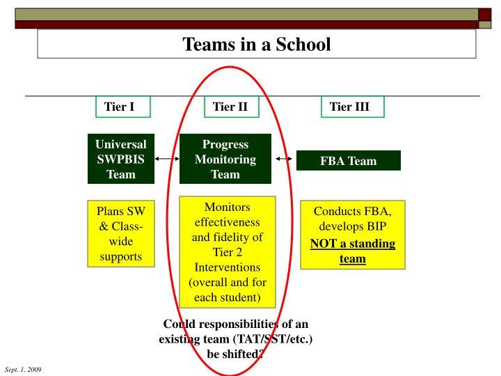 Teams in a School