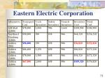 eastern electric corporation