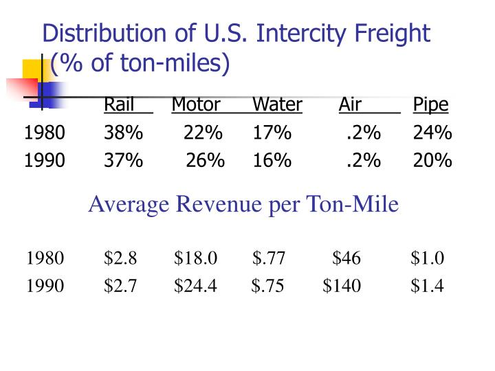 Distribution of U.S. Intercity Freight