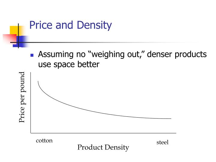 Price and Density