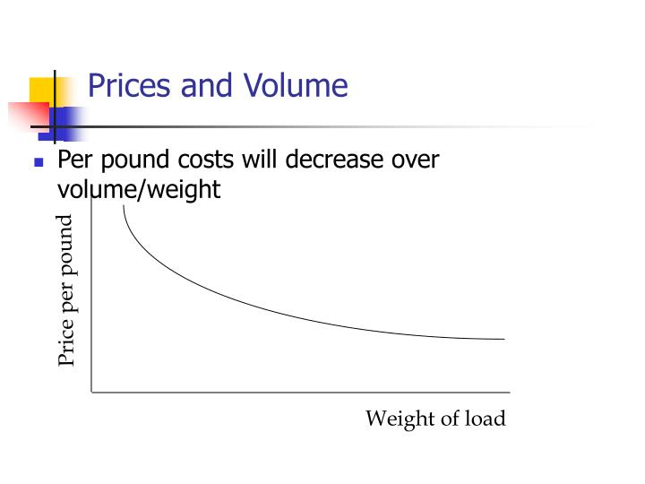 Prices and Volume