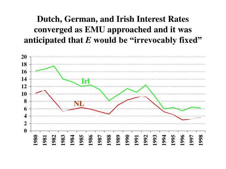Dutch, German, and Irish Interest Rates converged as EMU approached and it was anticipated that
