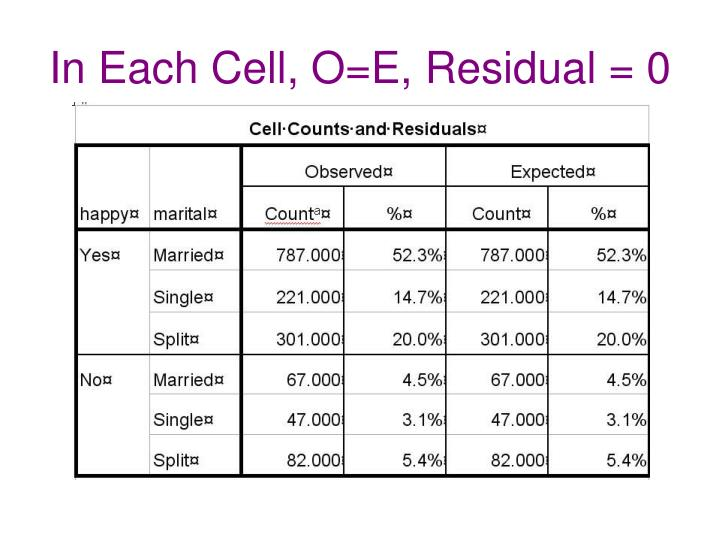 In Each Cell, O=E, Residual = 0