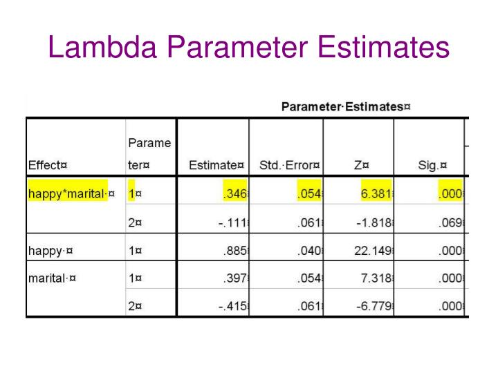 Lambda Parameter Estimates