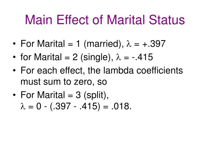 Main Effect of Marital Status