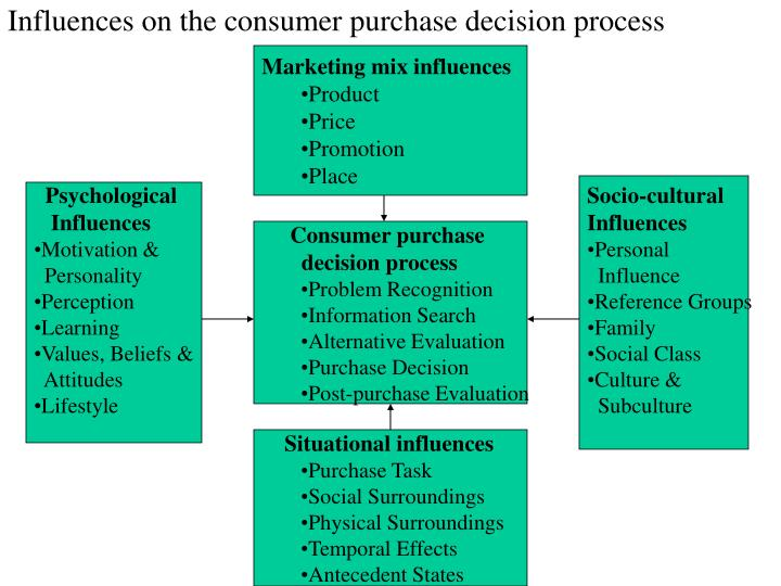 psychological factors influencing consumer purchase decision There are various other factors influencing the purchases of consumer  purchase decision, a consumer  consumer behavior model is psychological.