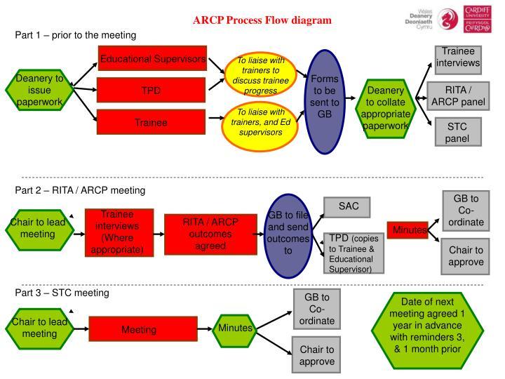 ARCP Process Flow diagram