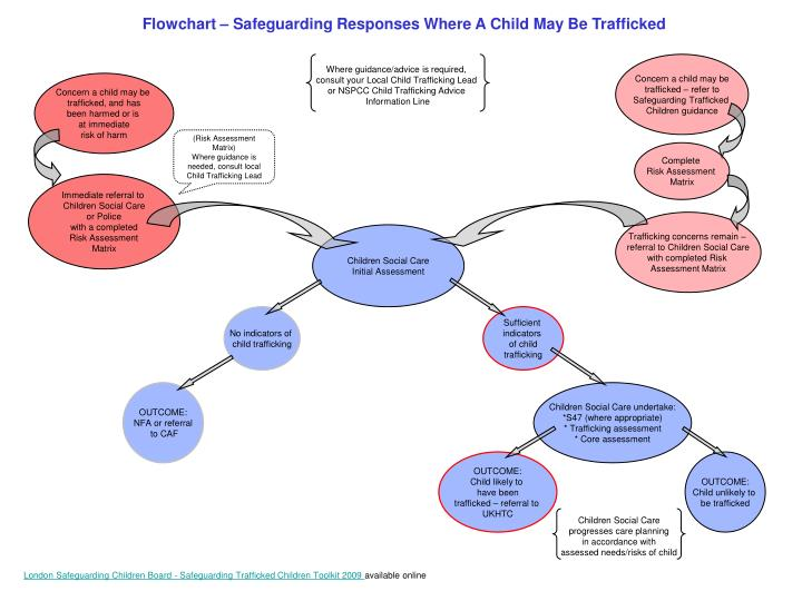 flowchart safeguarding responses where a child may be trafficked