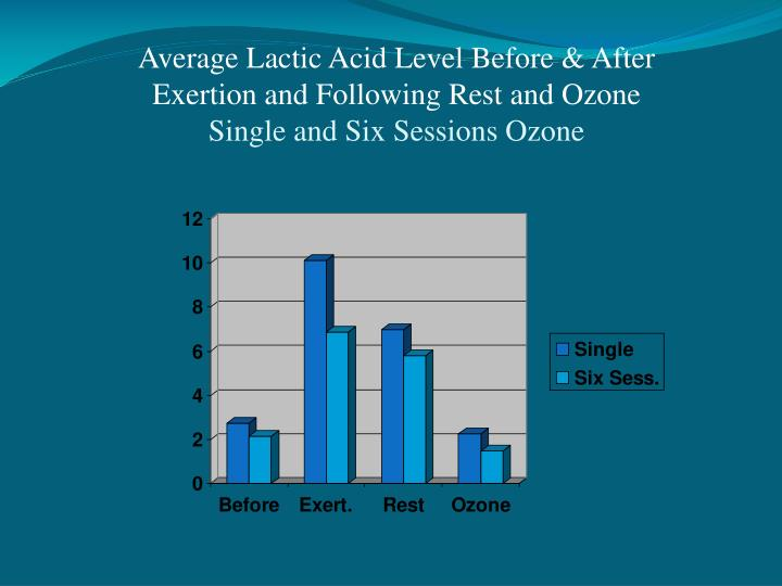 Average Lactic Acid Level Before & After Exertion and Following Rest and Ozone