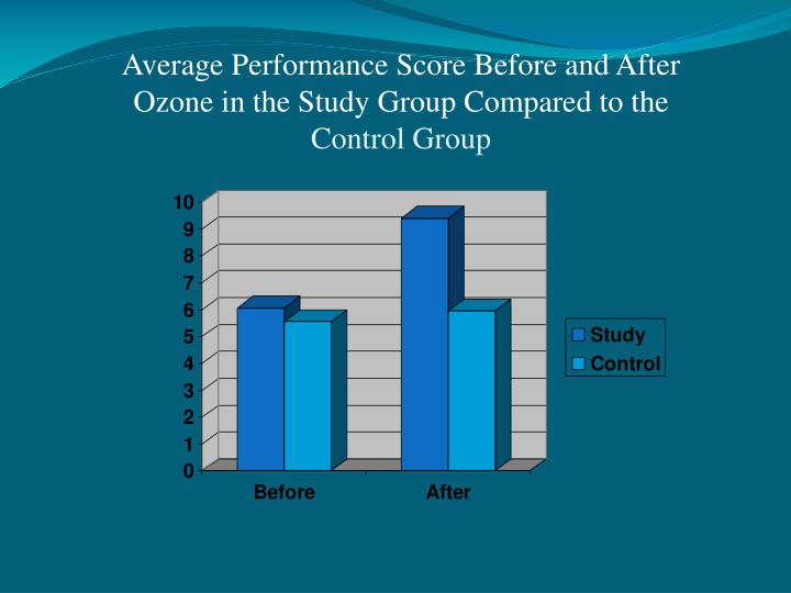 Average Performance Score Before and After Ozone in the Study Group Compared to the
