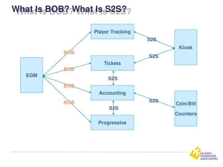 What Is BOB? What Is S2S?