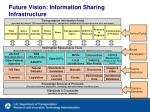 future vision information sharing infrastructure