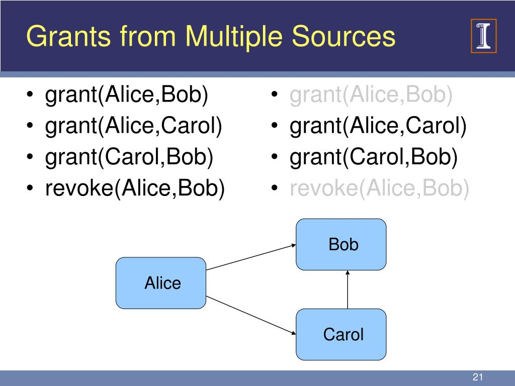 Grants from Multiple Sources
