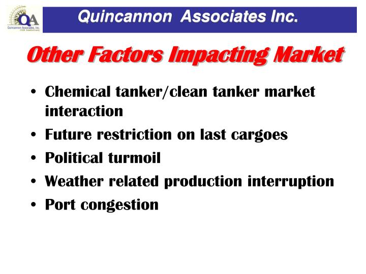 Other Factors Impacting Market
