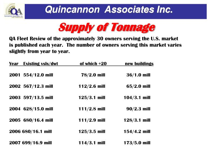 Supply of Tonnage
