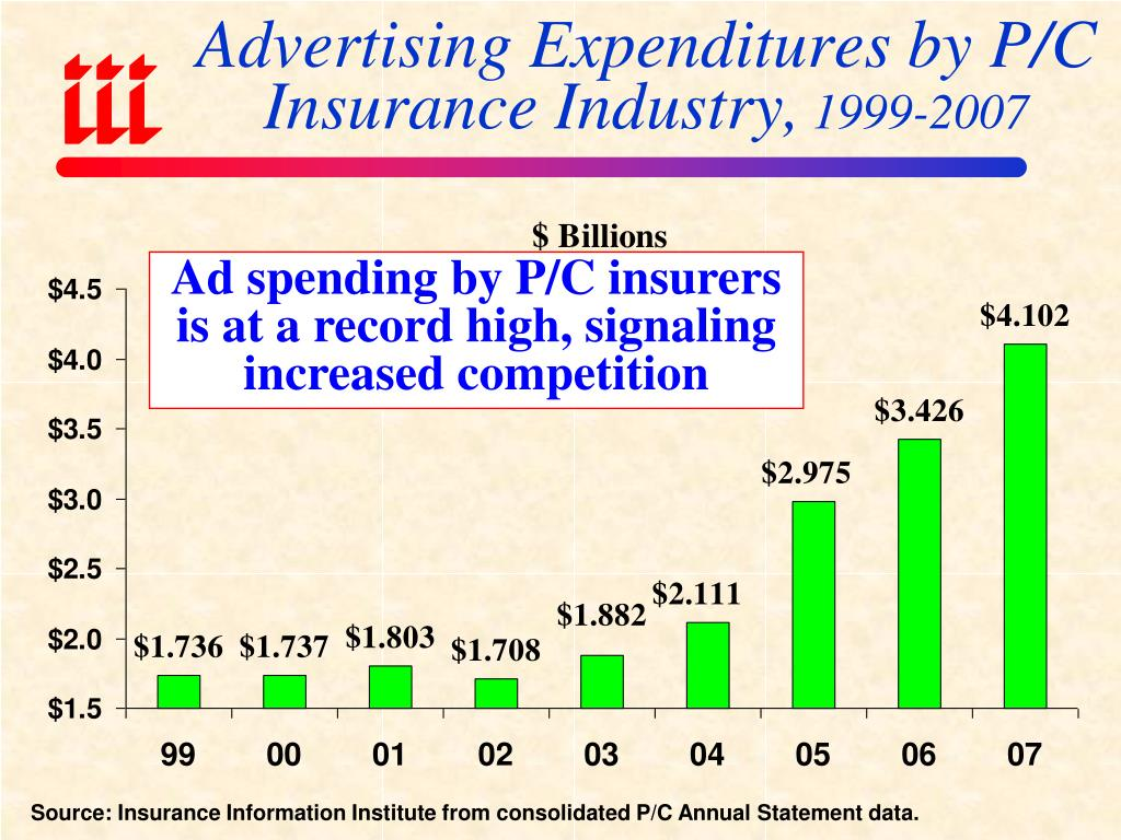 Advertising Expenditures by P/C Insurance Industry,
