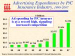 advertising expenditures by p c insurance industry 1999 2007