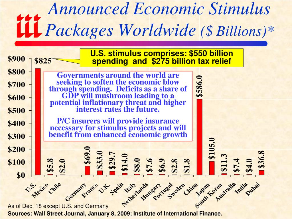 Announced Economic Stimulus Packages Worldwide