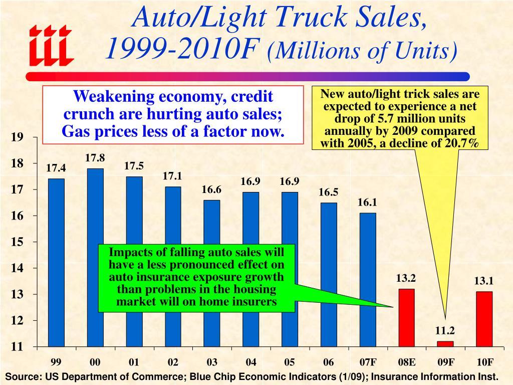 Auto/Light Truck Sales,