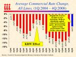 average commercial rate change all lines 1q 2004 4q 2008