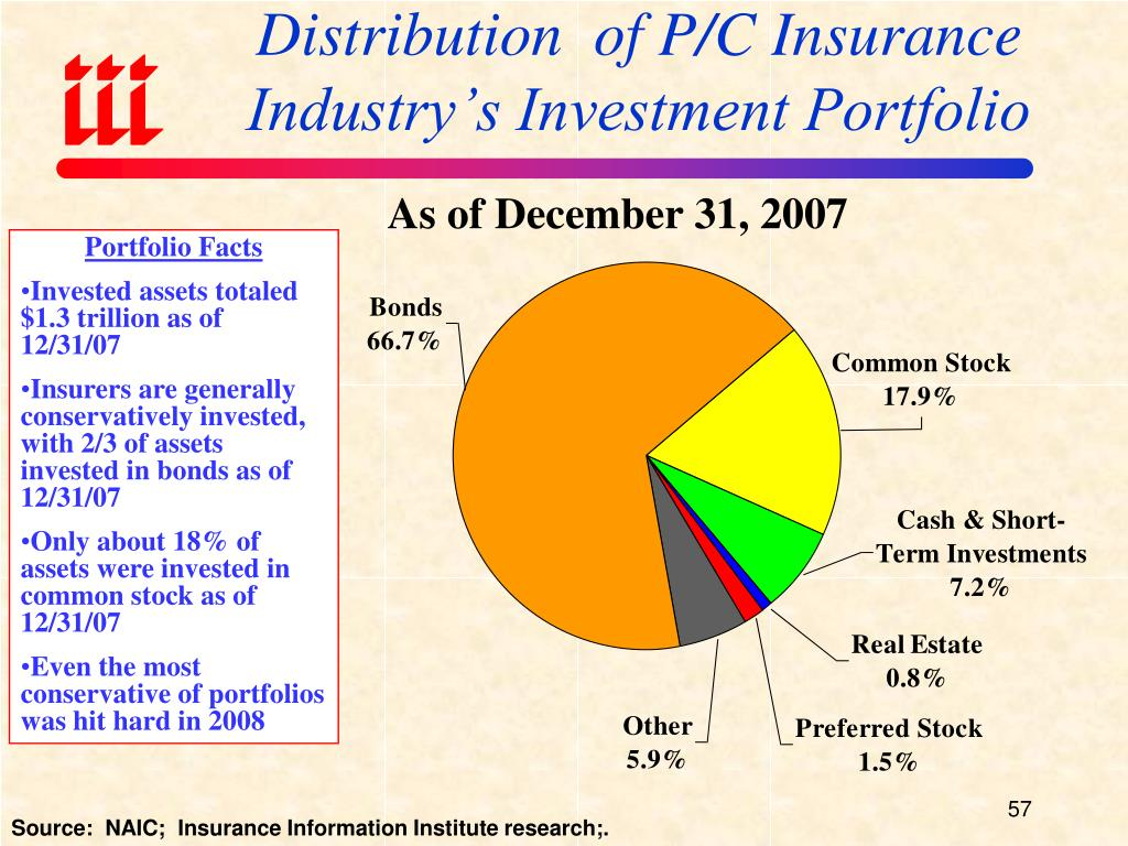 Distribution  of P/C Insurance Industry's Investment Portfolio