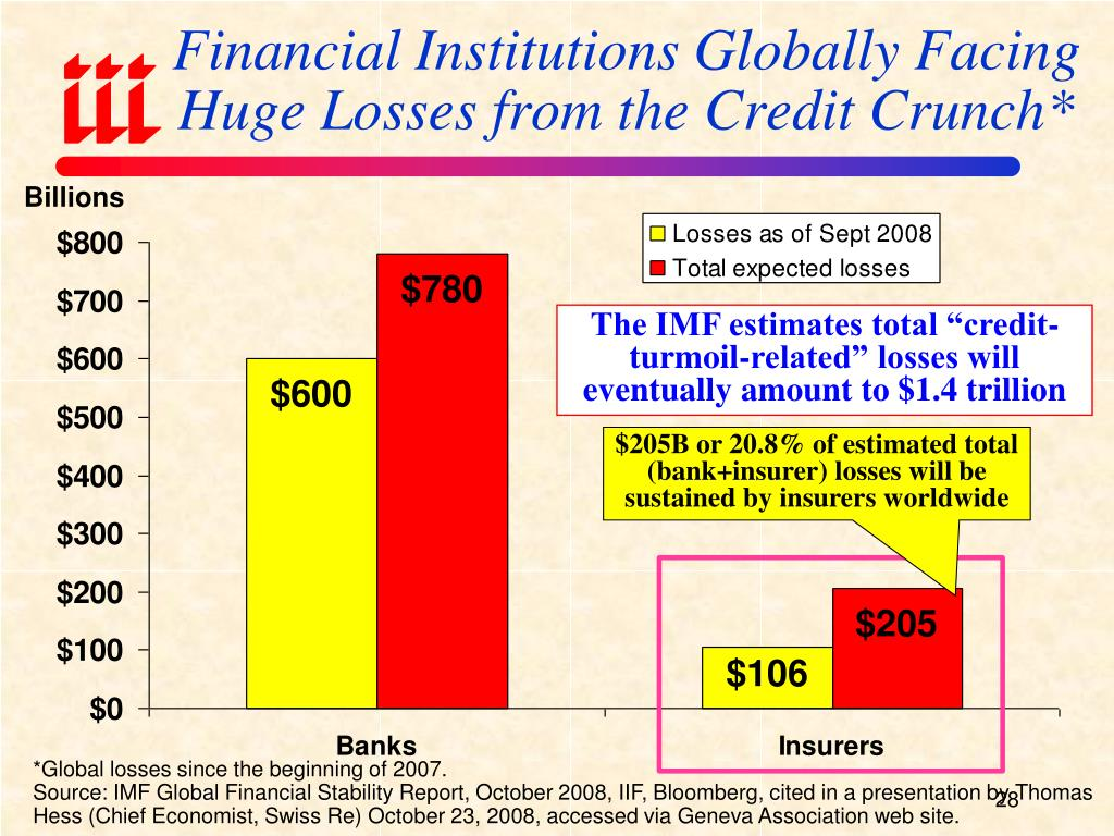 Financial Institutions Globally Facing