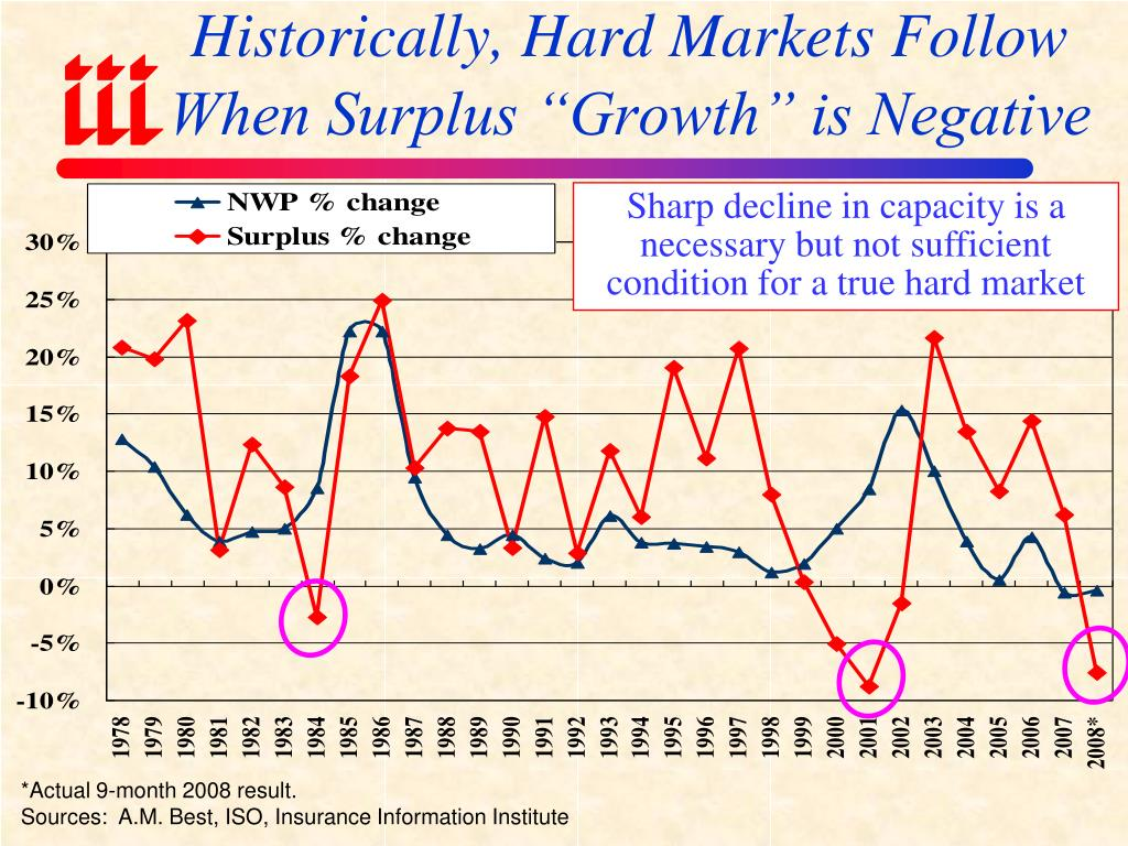 "Historically, Hard Markets Follow When Surplus ""Growth"" is Negative"