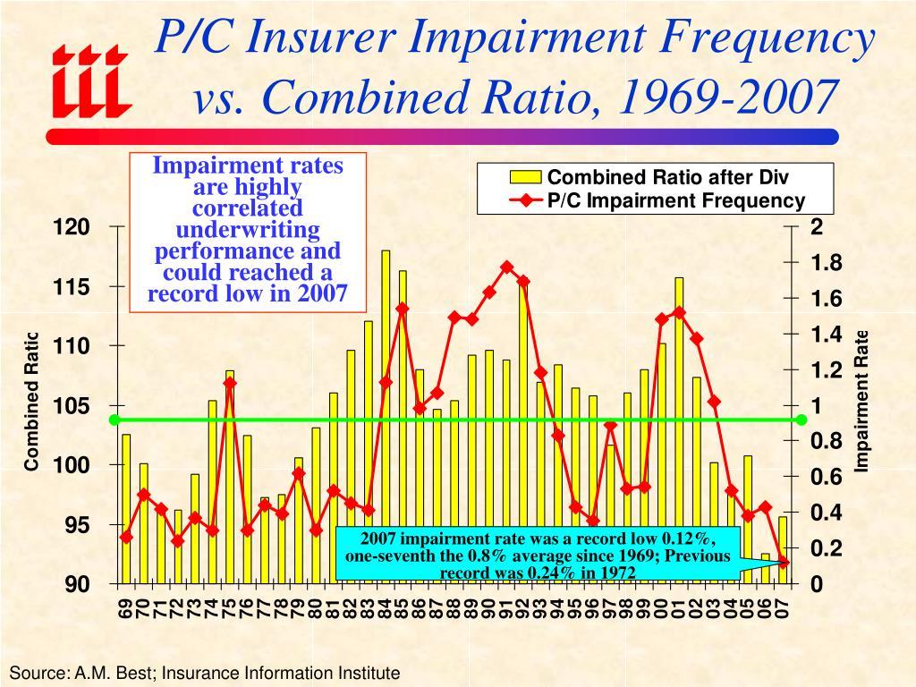 P/C Insurer Impairment Frequency vs. Combined Ratio, 1969-2007