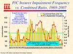 p c insurer impairment frequency vs combined ratio 1969 2007