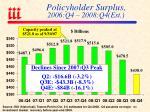 policyholder surplus 2006 q4 2008 q4 est