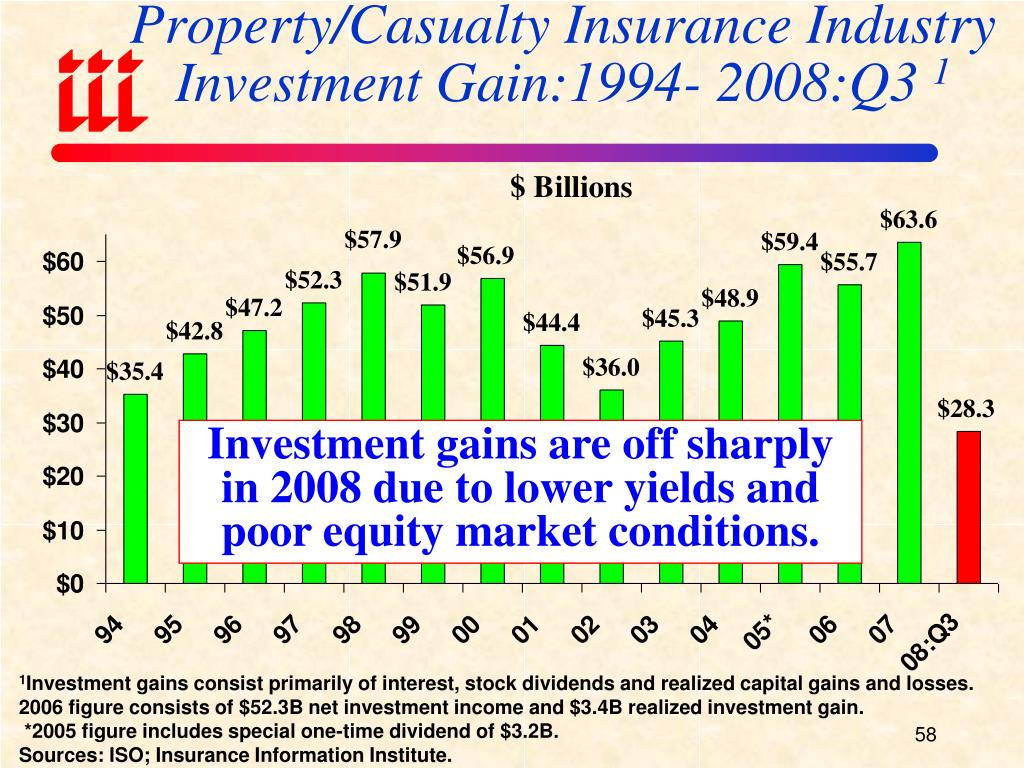 Property/Casualty Insurance Industry Investment Gain:1994- 2008:Q3