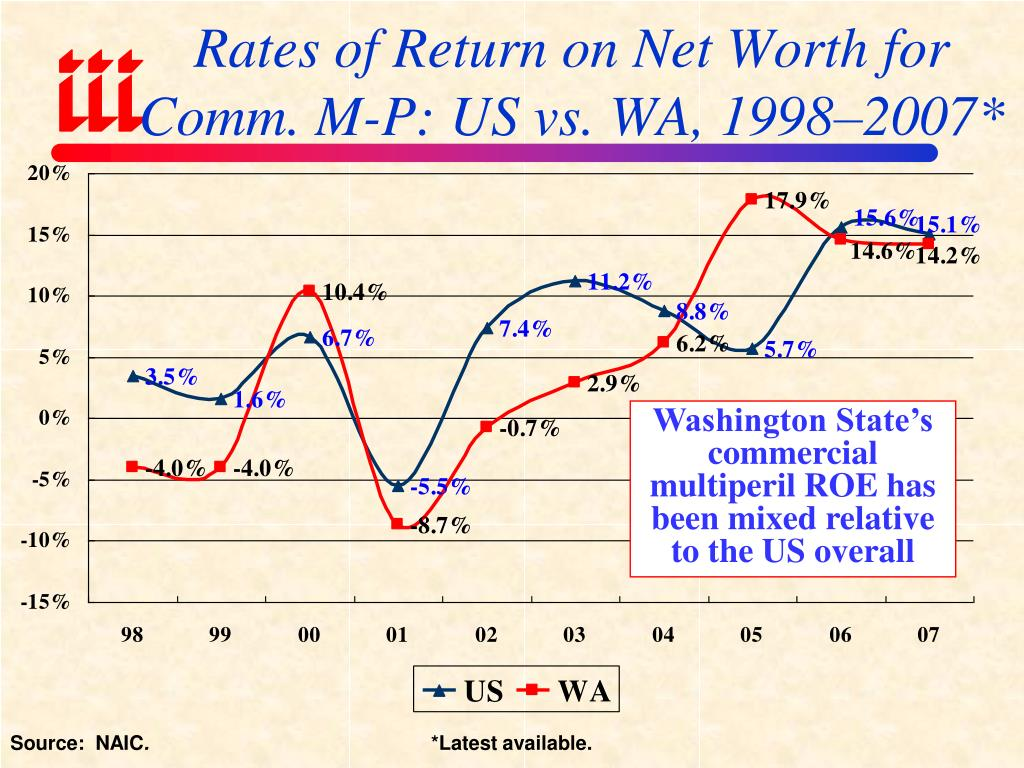 Rates of Return on Net Worth for Comm. M-P: US vs. WA, 1998–2007*