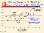 rates of return on net worth for comm m p us vs wa 1998 2007