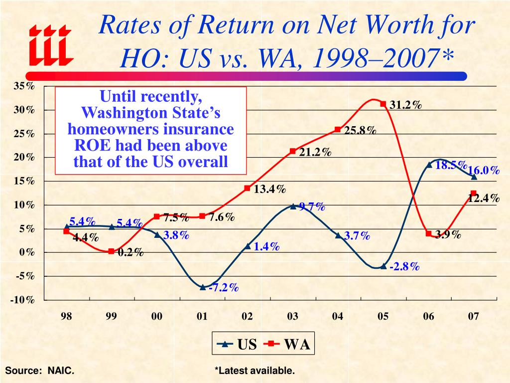 Rates of Return on Net Worth for HO: US vs. WA, 1998–2007*