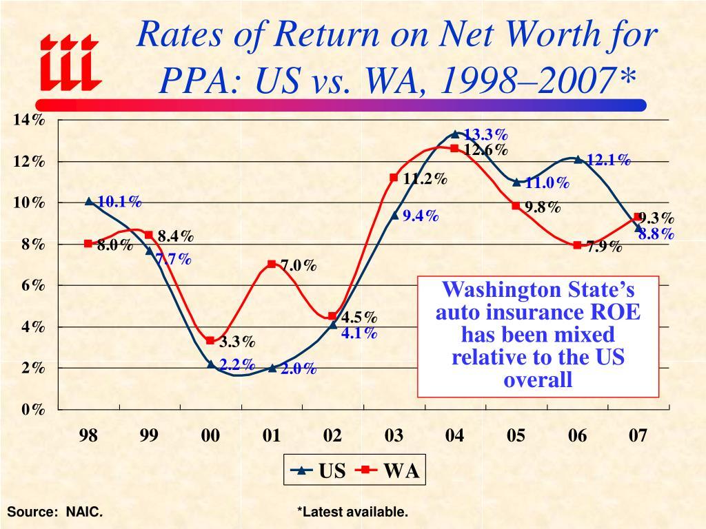 Rates of Return on Net Worth for PPA: US vs. WA, 1998–2007*