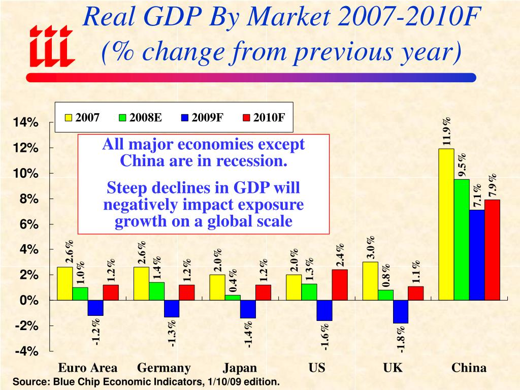 Real GDP By Market 2007-2010F